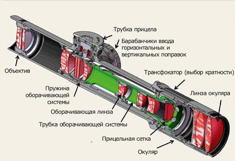 Как устроен оптический прицел
